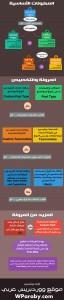الووردبريس كنظام إدارة محتوى [إنفوجرافيك]